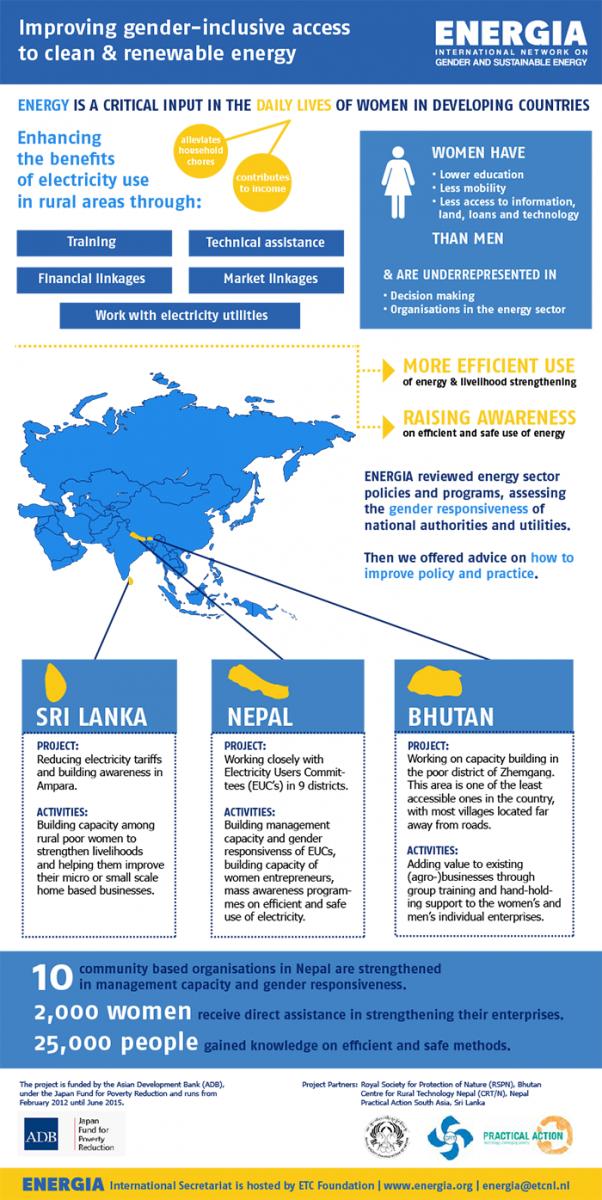 Infographic ADB